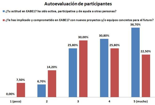 Autoevaluación de los participantes