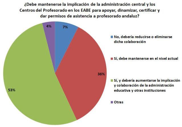 Gráfica sobre implicación de la administración en los EABE.