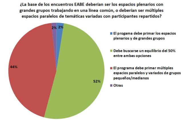 Gráfica de valoración de la estructura de EABE y si deben primar los espacios plenarios de gran grupo o los paralelos en pequeños grupos