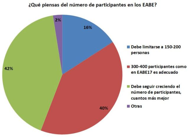 Gráfica sobre número de participantes